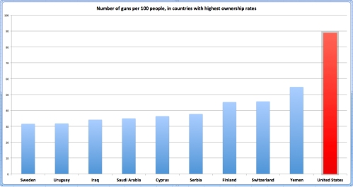 gun_ownership_rate